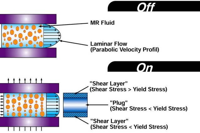 کمک فنر مغناطیسی چگونه کار می کند؟