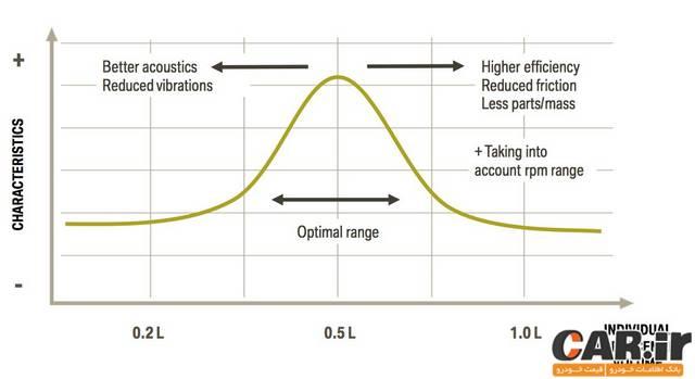 تشریح سیستم Efficient Dynamics در بی ام و