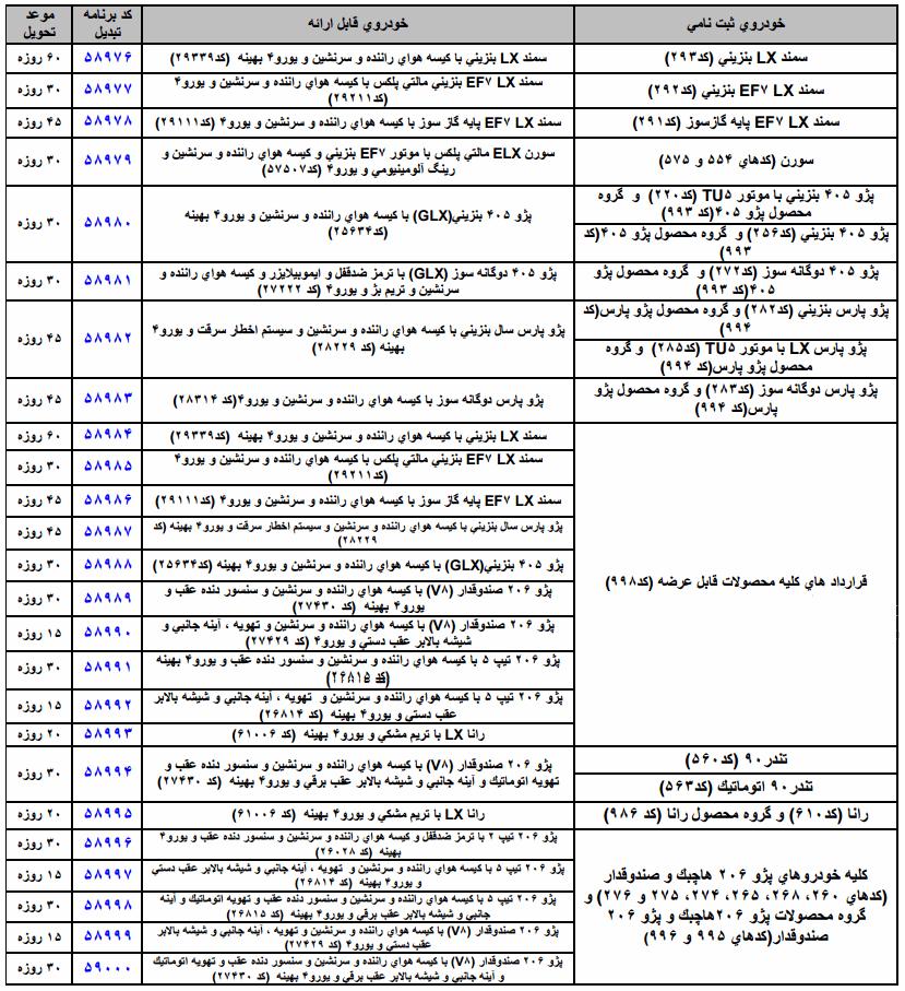 شرایط تبدیل متمرکز و پیوسته محصولات ایران خودرو