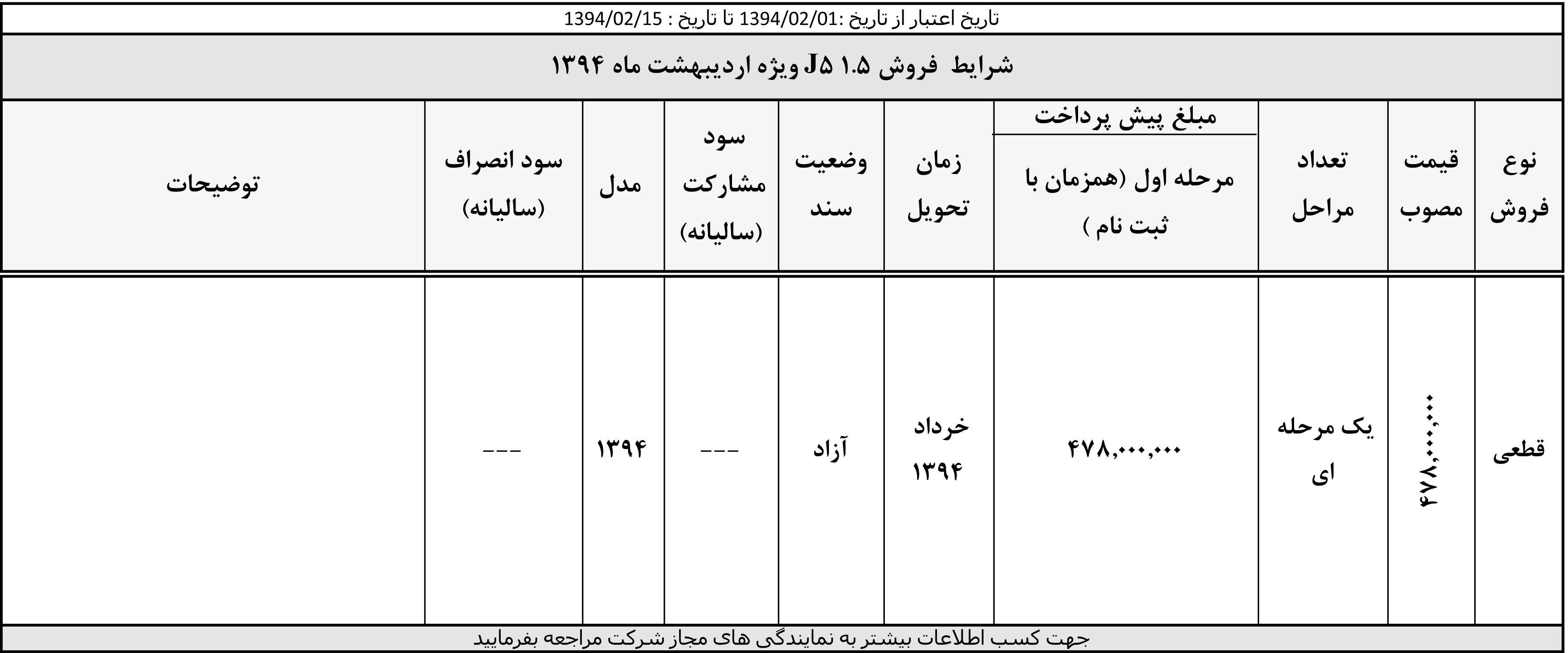شرایط فروش جدید کرمان موتور اردیبهشت 94