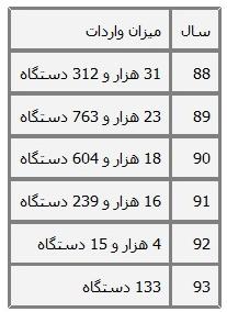 آمارهای تامل برانگیز درباره خودروی پورشه در ایران