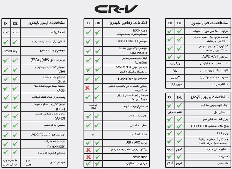 پیش فروش هوندا CR-V توسط فامیلی موتور آغاز شد