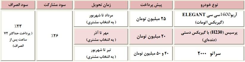 فروش محصولات سایپا به مناسبت آزادسازی خرمشهر