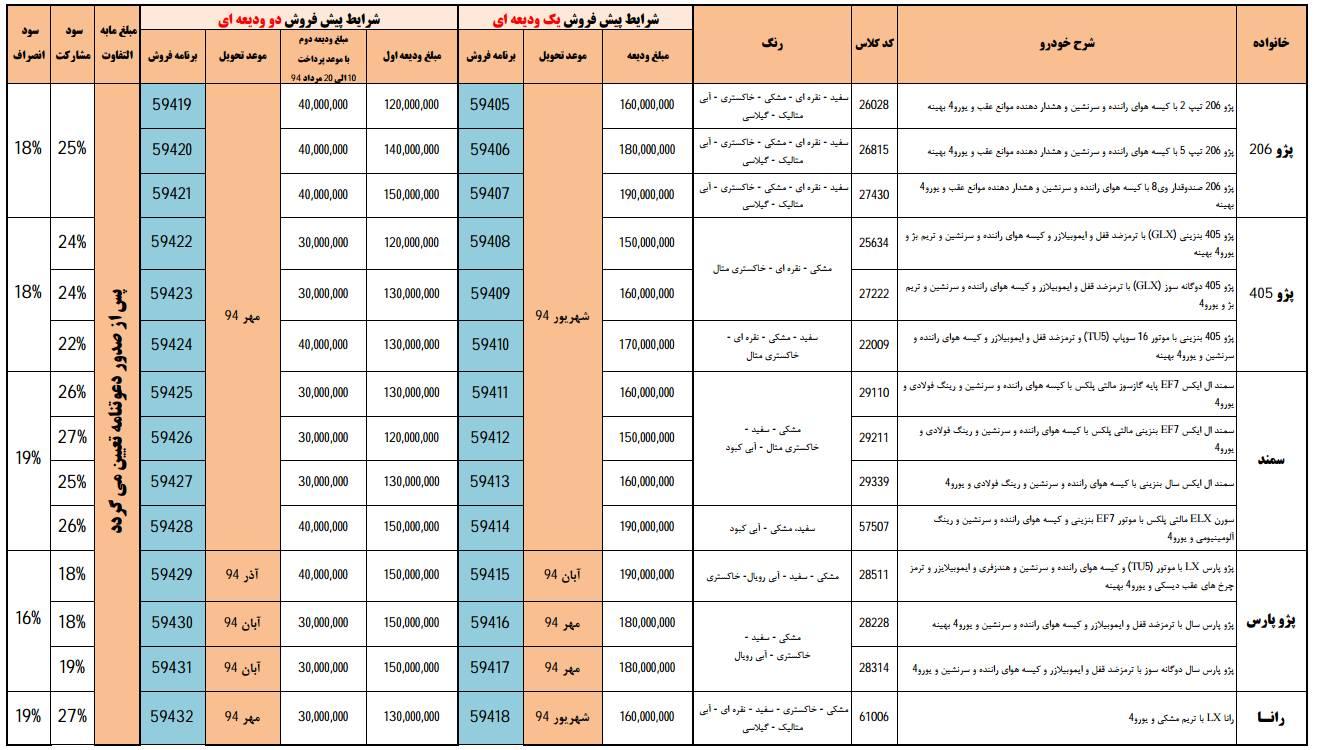 پیش فروش محصولات ایران خودرو - خرداد 94