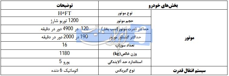تا چند روز آینده ایران خودرو رنو کپچر را پیش فروش می کند