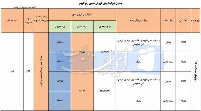 شرایط پیش فروش رنو کپچر توسط ایران خودرو