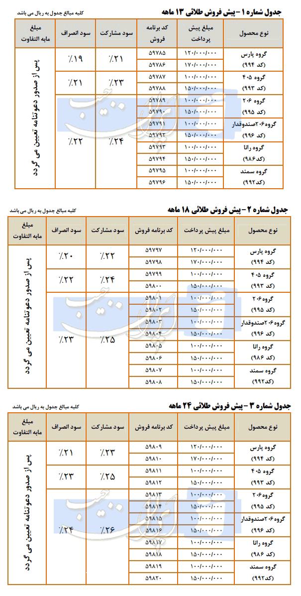 شرایط پیش فروش طلایی محصولات ایران خودرو
