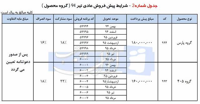 پیش فروش محصولات ایران خودرو – تیر ماه 94