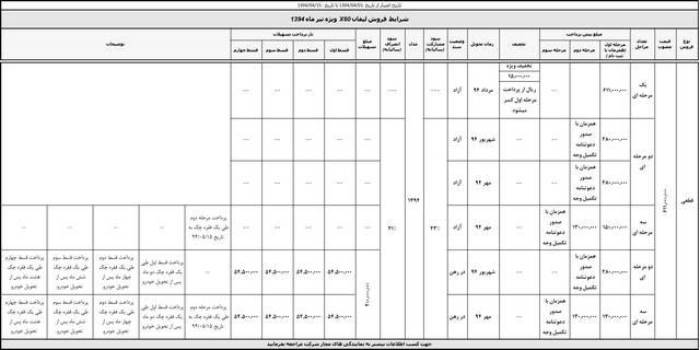 پیش فروش محصولات کرمان موتور تیر ماه 94