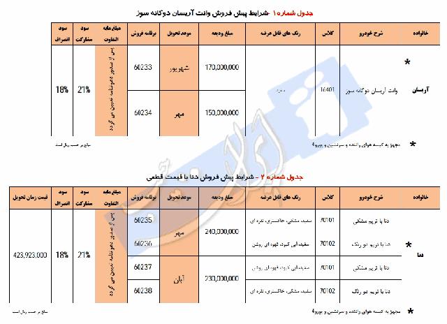 شرایط جدید پیش فروش دنا توسط ایران خودرو تیر ماه 94