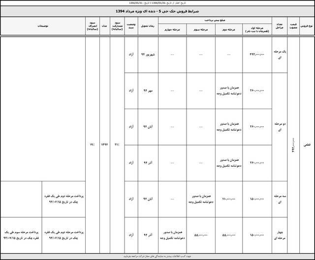 طرح فروش کرمان موتور – مرداد 94