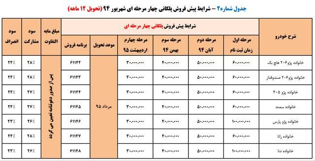 پیش فروش 4 مرحله ای محصولات ایران خودرو – شهریور 94