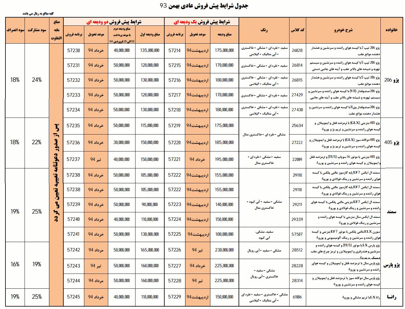 آخرین قیمت فروش محصولات مدیران خودرو