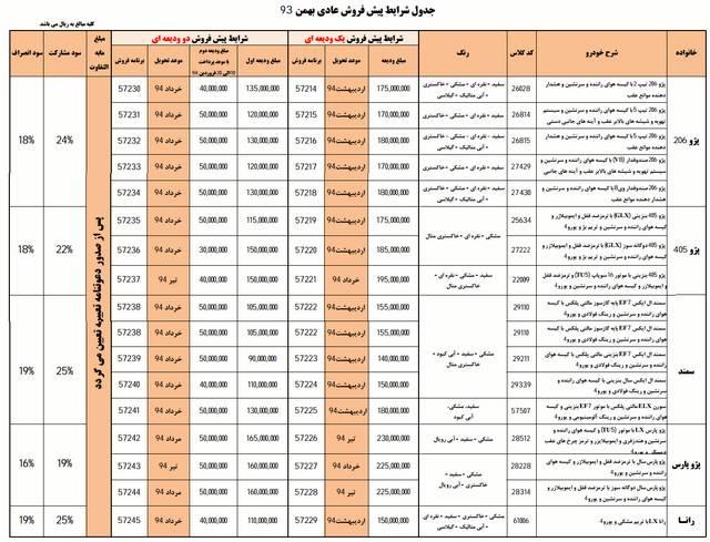 پیش فروش محصولات ایران - بهمن 93