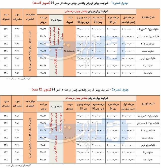 شرایط فروش 4 مرحله ای ایران خودرو – مهر 94