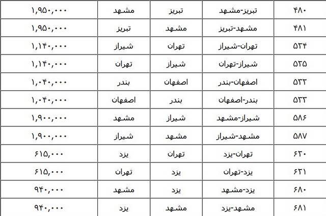 نرخ حمل خودرو با قطار – مهر 94