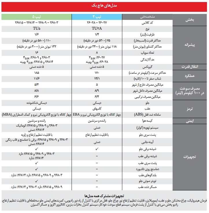 بهترین مدل 206 در ایران کدام است؟