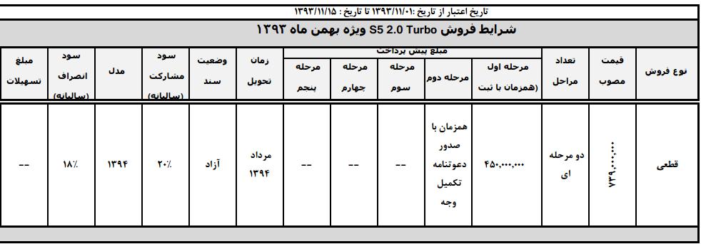پیش فروش مجدد جک S5 ویژه بهمن ماه 93
