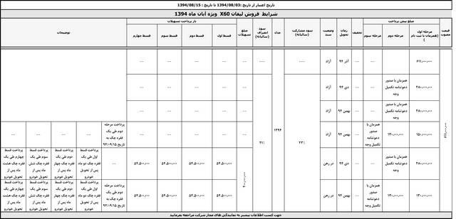 طرح فروش کرمان موتور – آبان 94