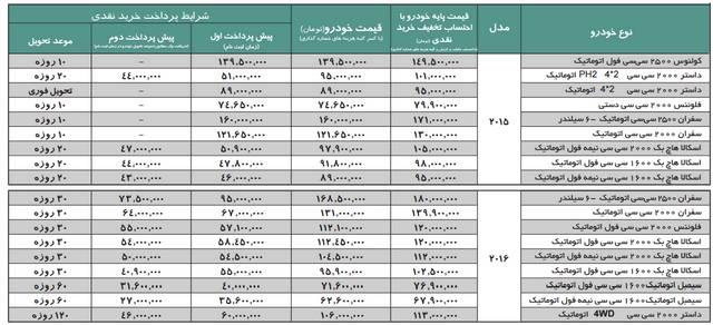 فروش محصولات رنو مدل 2015 و 2016 توسط نگین خودرو آبان 94