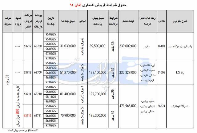 شرایط جدید فروش اقساطی ایران خودرو آبان 94