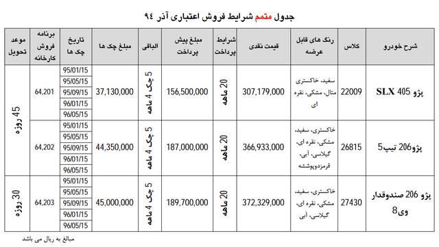 بخشنامه شماره 2 فروش اقساطی محصولات ایران خودرو