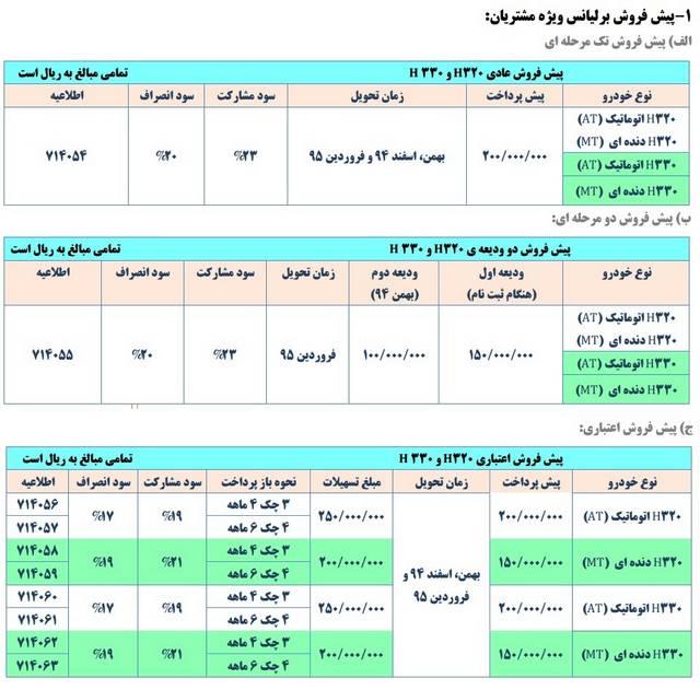 شرایط فروش محصولات پارسخودرو آذرماه 94