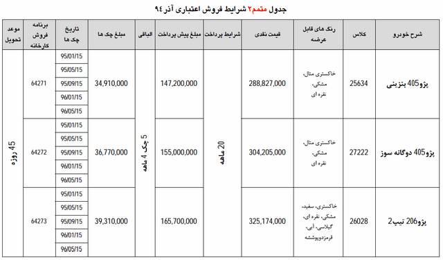 بخشنامه شماره 2 فروش اقساطی ایران خودرو آذر 94