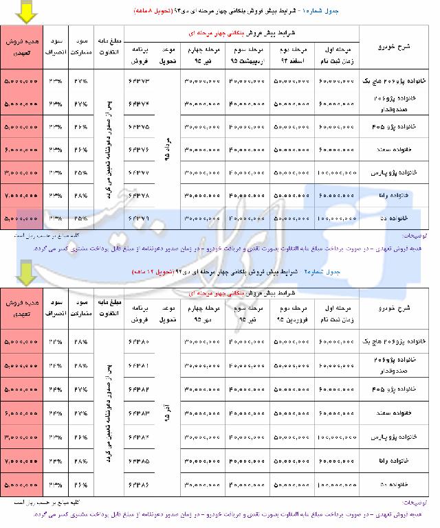 شرایط فروش پلکانی ایران خودرو – دی 94