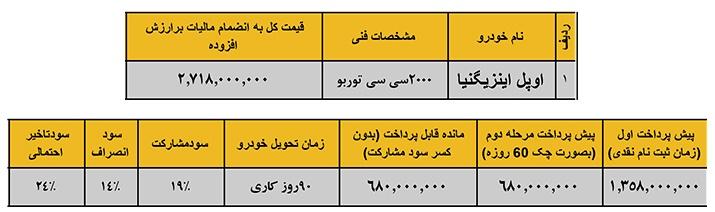 شرایط فروش محصولات اوپل در ایران – دی 94