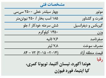 تجربه رانندگی با مزدا 6 مدل 2014 در ایران