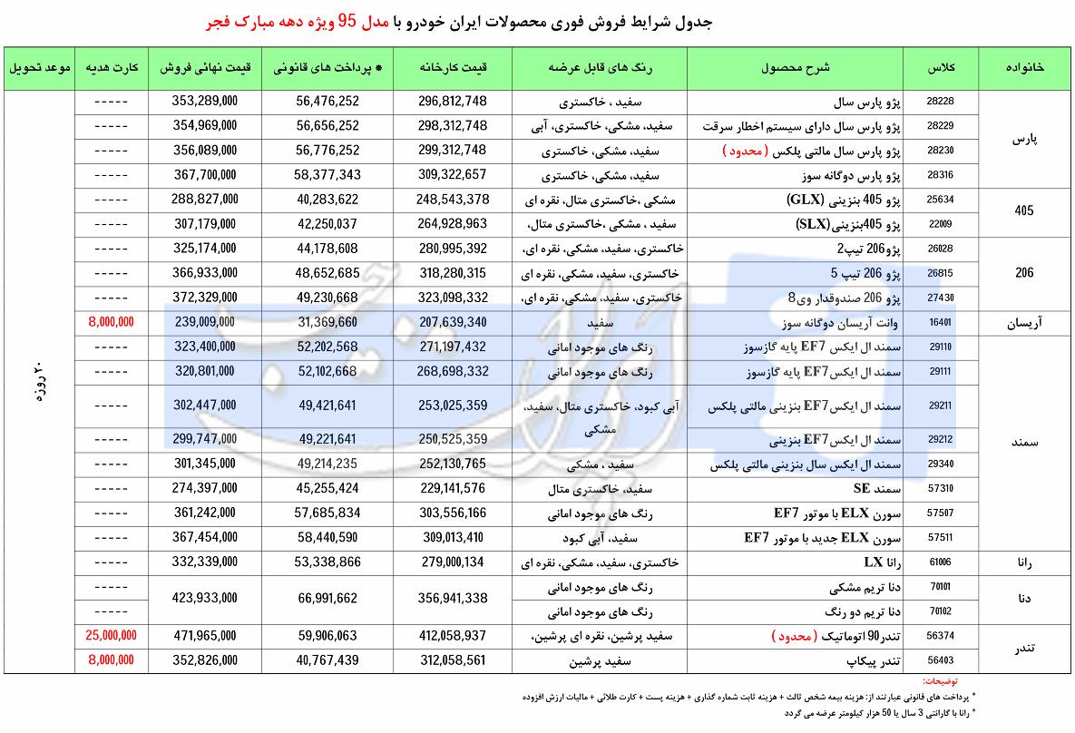 قیمت تندر ساندرو در سال 96 فروش فوری محصولات ایران خودرو با مدل 95 - دهه فجر | اخبار ...