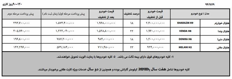 شرایط فروش محصولات هاوال در ایران