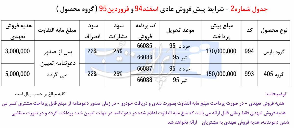 پیشفروش نوروزی ایرانخودرو - اسفند 94 و فرودین 95