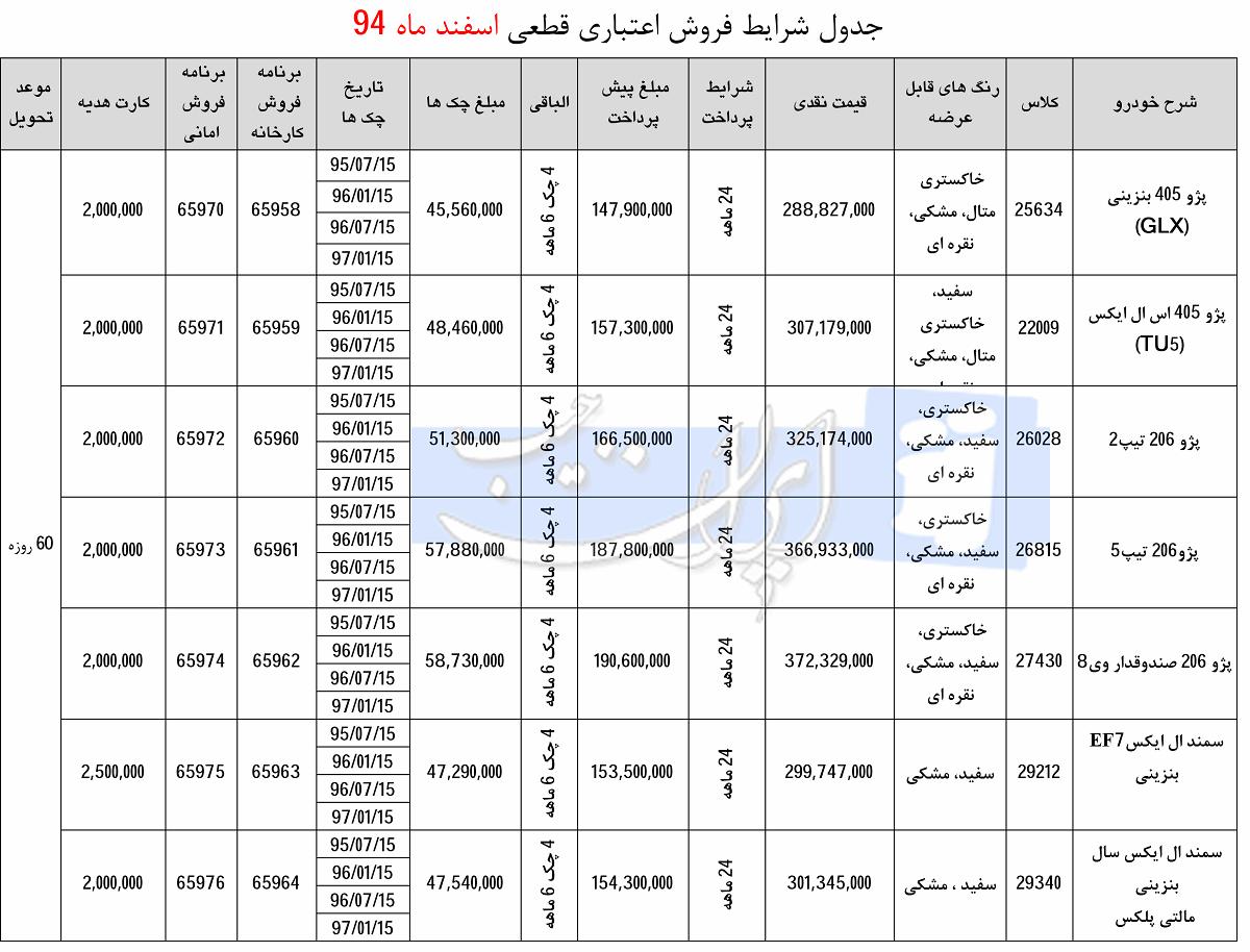 شرایط فروش اقساطی ایران خودرو - اسفند 94