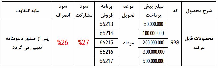 شرایط نوروزی پیش فروش عمومی محصولات ایران خودرو