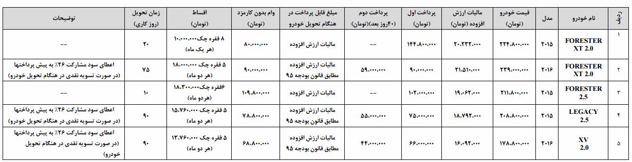 شرایط فروش نوروزی محصولات سوباروی ژاپن - اسفند 94