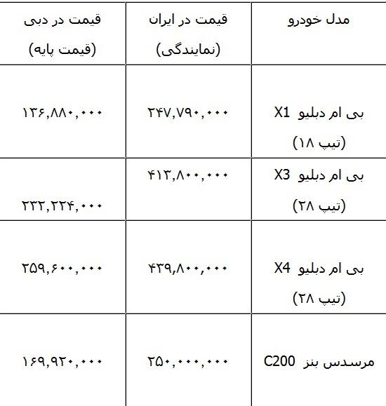 مقایسه قیمت خودروها در ایران و دوبی