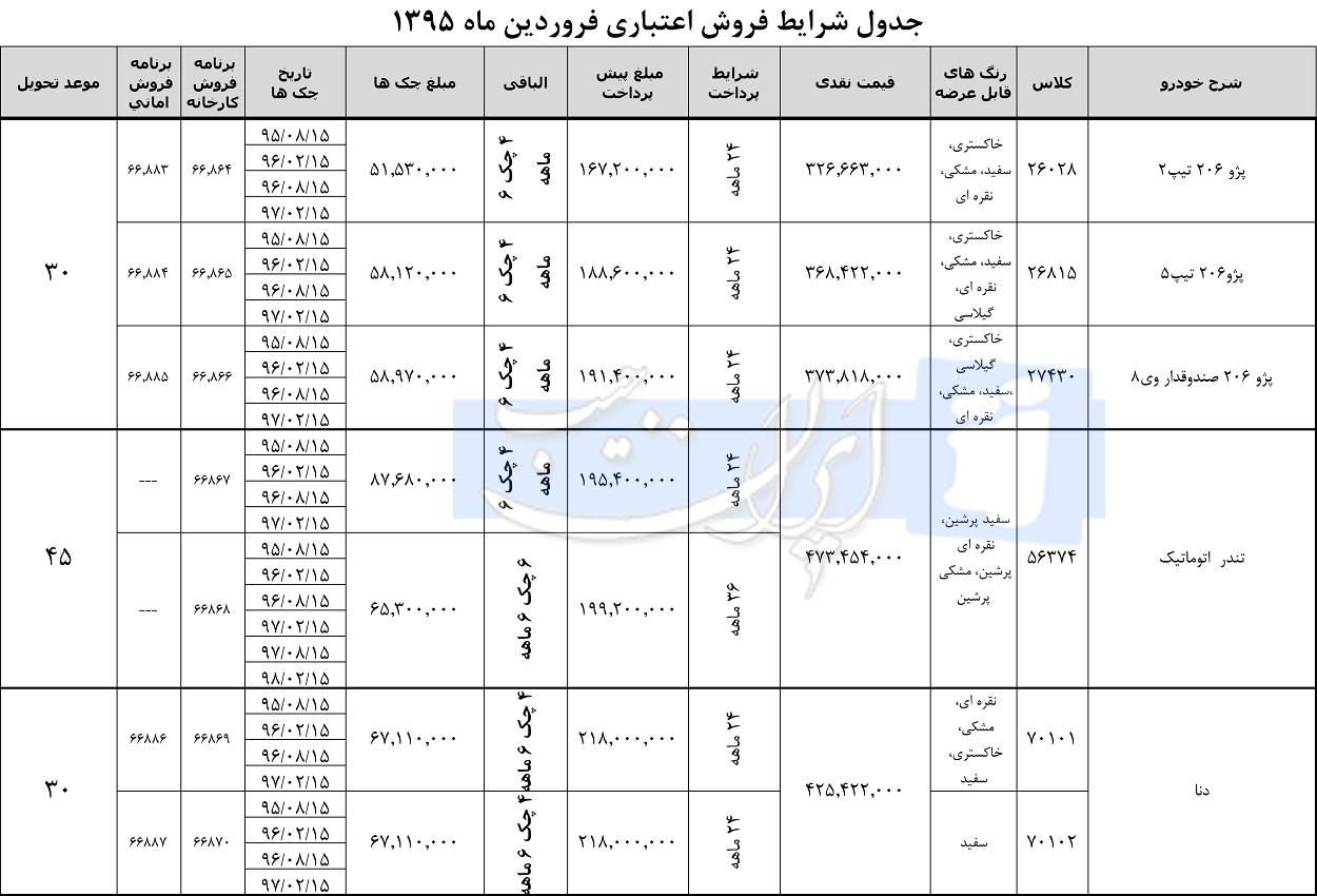 طرح فروش اقساطی ایران خودرو فروردین 95