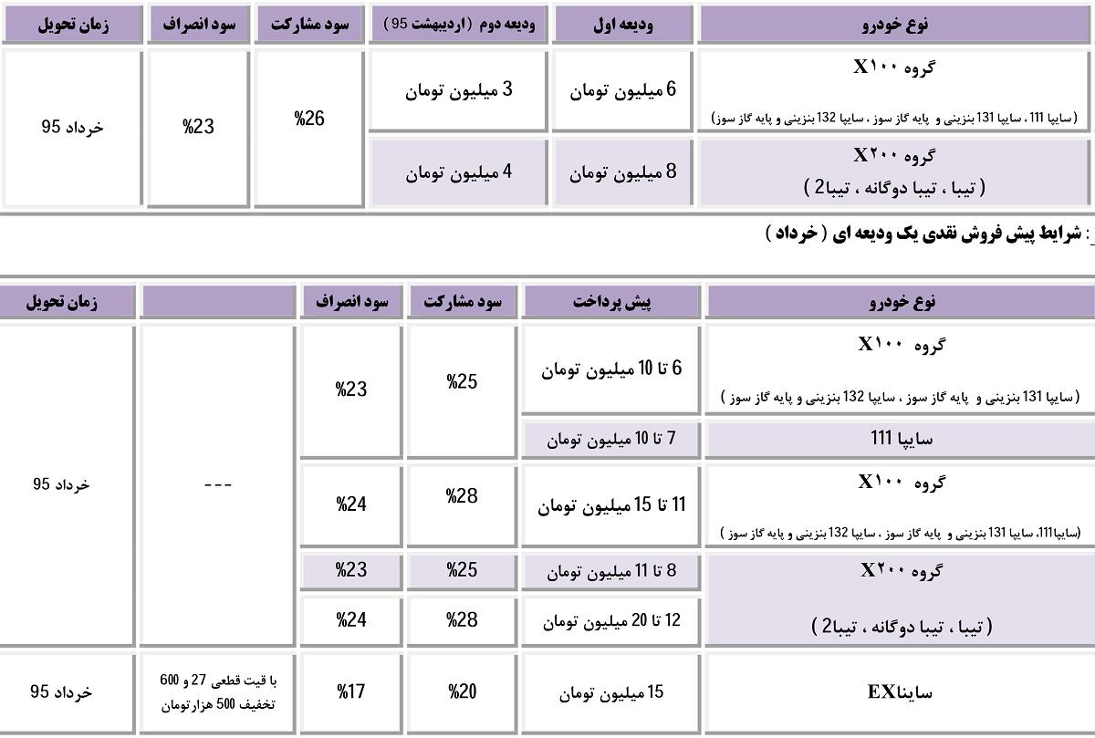شرایط فروش محصولات سایپا - فروردین 95