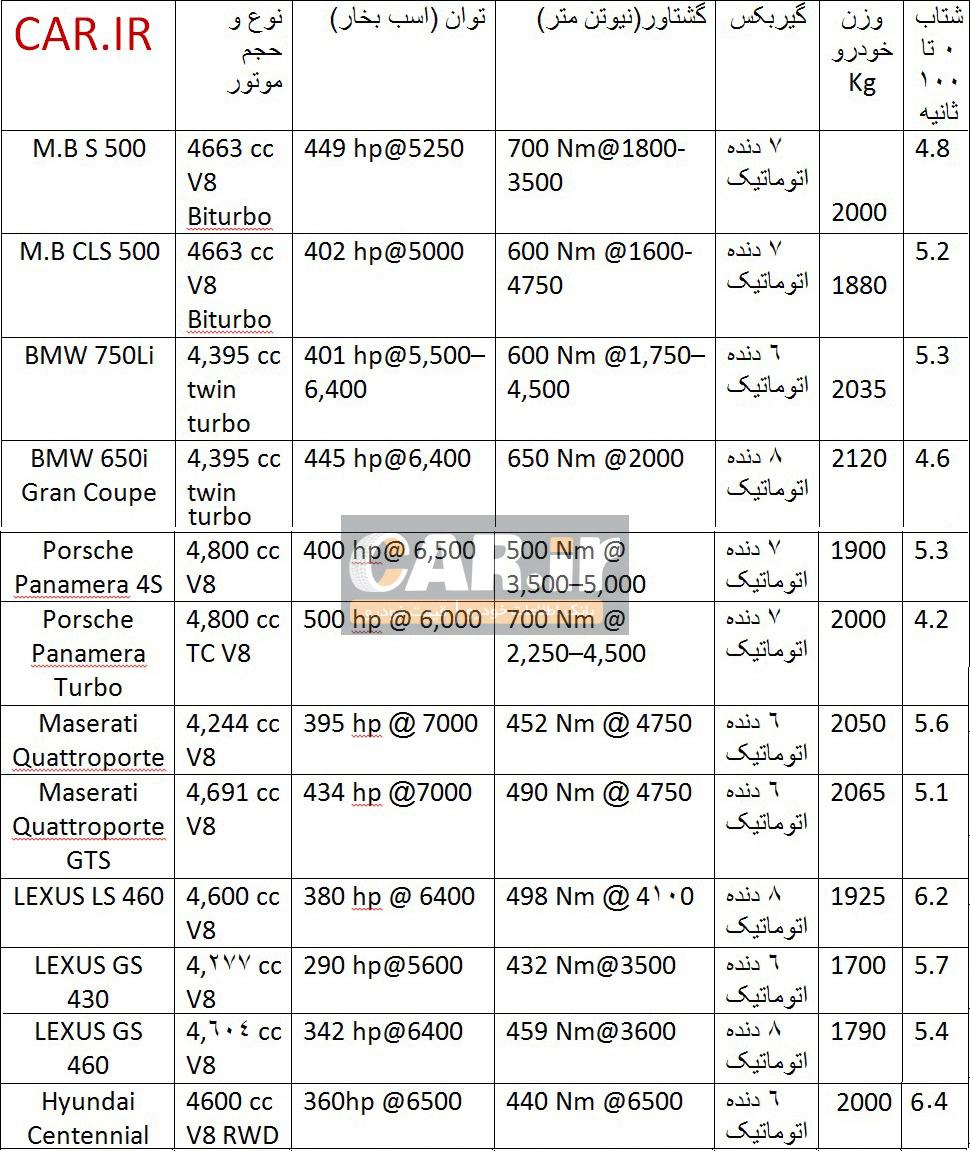 بررسی سدان های 8 سیلندر وارداتی در ایران