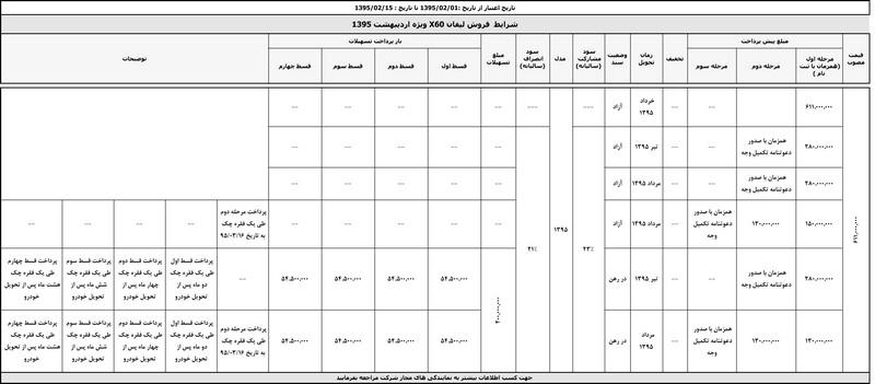 طرح فروش کرمان موتور - اردیبهشت 95