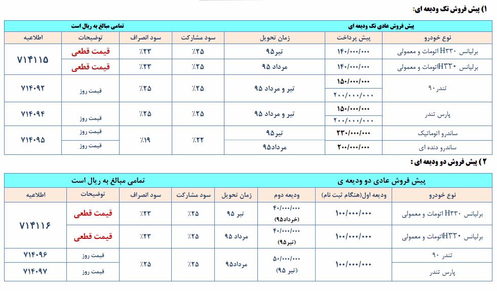 طرح فروش محصولات پارس خودرو - اردیبهشت 95