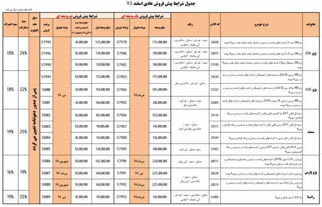 پیش فروش محصولات ایران خودرو – اسفند 93