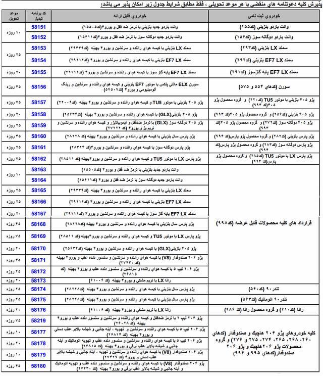 شرایط تبدیل متمرکز و پیوسته محصولات ایران خودرو – اسفند 93
