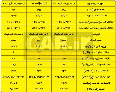 مروری بر هیوندا جنسیس سدان 2015 در ایران